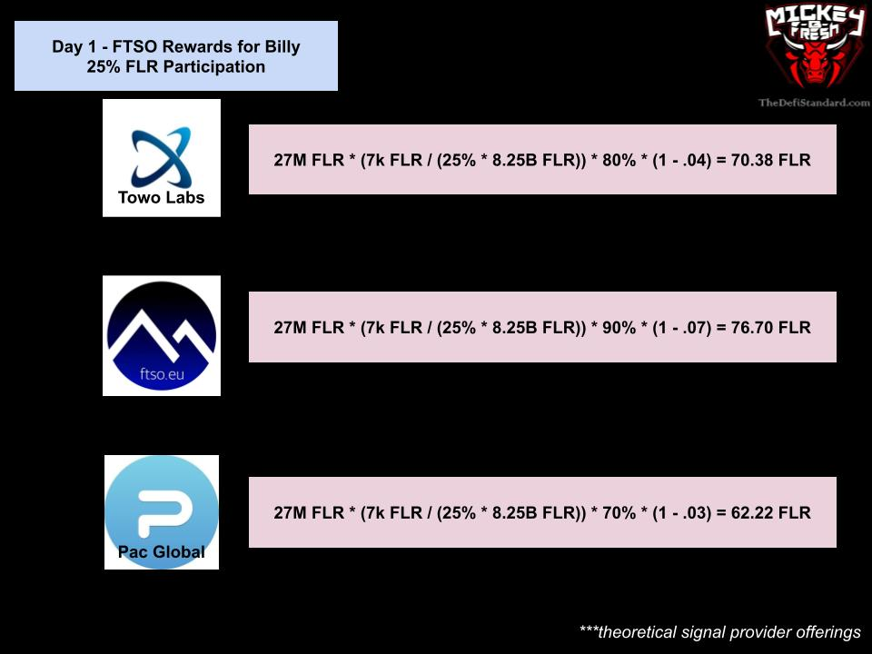Signal Provider Performance to FTSO