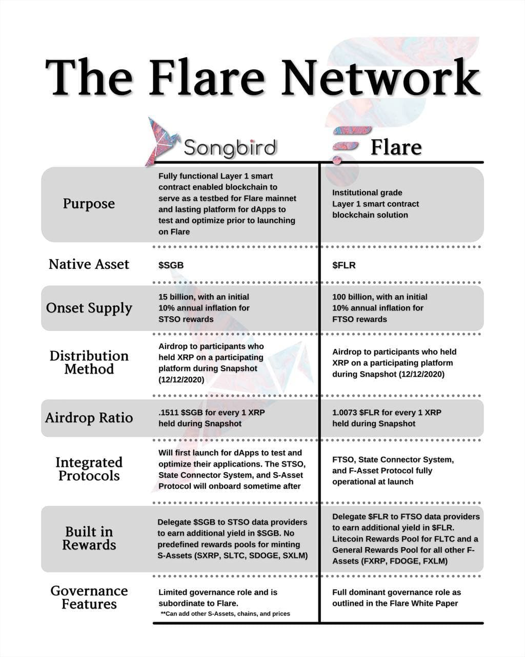 Flare + Songbird Networks