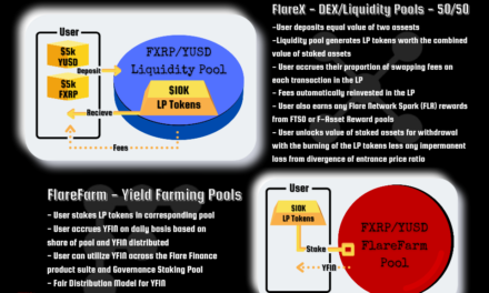 All About Flare Finance Liquidity Pools