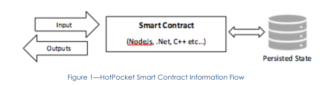 HotPocket Smart Contracts
